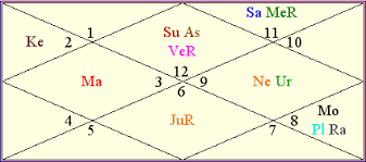 Ganeshaspeaks Birth Chart What The Future Holds For The New Young Faces Of Bollywood