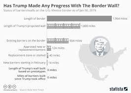 Chart Has Trump Made Any Progress With The Border Wall