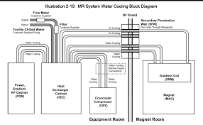 mr system layout questions and answers in mri cooling system block diagram courtesy ge healthcare click to enlarge