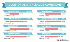 beating the ivy league acceptance rates admitsee the ivy league receives over 250 000 applications every year but only about 20 000 ivy league acceptance letters are sent out the chances of one student