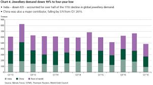 Global Gold Demand Chart Anicazna Analize