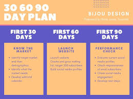 How To Create A Marketing Plan For Your Business Learn