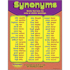 Learning Chart Synonyms Learning Chart