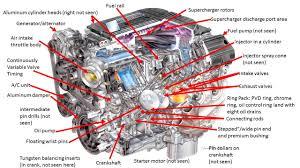 car engine components diagram car wiring diagrams explained \u2022 Honda GX340 Parts Diagram car engine components diagram the lt4 another legendary corvette rh enginediagram net car motor diagram car