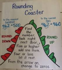 Rounding Anchor Chart 4th Grade Expository Anchor Chart For Rounding Numbers Rounding Anchor