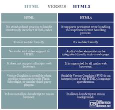 Difference Between Html And Html5 Difference Between