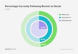 Millennials Generation X Baby Boomers Chart Millennial Gen X And Boomer Social Media Preferences