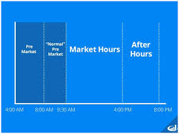 After Hours Trading Quotes Glamorous After Market Stock Nyse After Cool After Hours Stock Quotes