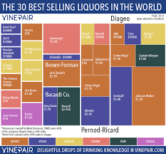 Alcohol Types Chart The 30 Most Popular Liquors In The World Vinepair