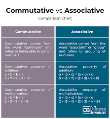 Properties Of Multiplication Chart Difference Between Commutative And Associative Difference