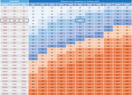 Compressed Air Pipe Sizing Chart Infinity Pipe Systems