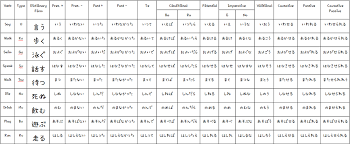 japanese verb te form chart group 1 japanese