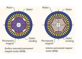 understanding permanent magnet motors