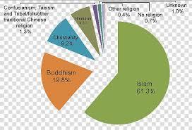 Malaysia Economy Religion Islam Buddhism Islamic Language