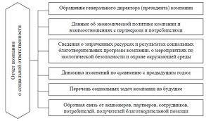 Реферат СОЦИАЛЬНАЯ ОТВЕТСТВЕННОСТЬ БИЗНЕСА Социальная ответственность предприятия курсовая работа