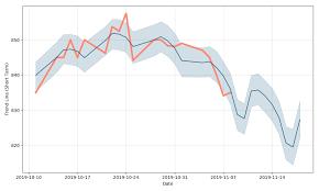 Bank Ocbc Nisp Tbk Price Nisp Forecast With Price Charts