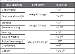 Child Growth Chart Canada Table 5 From Promoting Optimal Monitoring Of Child Growth In