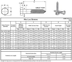 Hex Cap Screw Size Chart 27 Specific Hex Cap Screw Unc Weights Chart