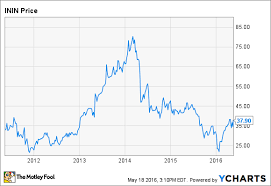 Why Shares Of Interactive Intelligence Group Soared Today