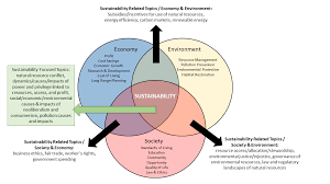 Compare And Contrast Renewable And Nonrenewable Resources Venn Diagram Venn Diagram Renewable And Nonrenewable Resources