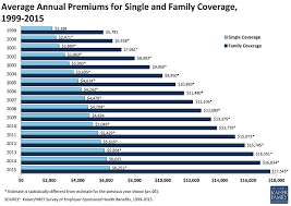 Heres Why Your Health Insurance Premiums Are Going Up Again The