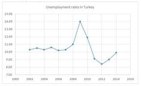 ibima publishing spatial correlation analysis of unemployment unemployment rates in turkey globalpse org turkiyede issizlik