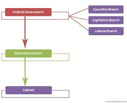 Political Hierarchy Of Nigeria Hierarchystructure Com