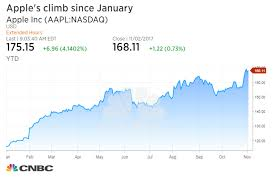 Citigroup 5 Year Stock Chart Citigroup Here Are Five Reasons Apple Will Continue To Climb