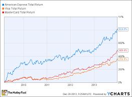 Dow Jones U S Total Stock Market Index Historical Prices