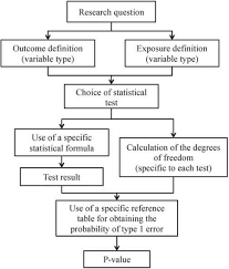 Which Statistical Test Should I Use Chart Test Of Association Which One Is The Most Appropriate For