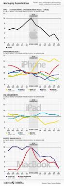 Best 25+ Share price of apple ideas on Pinterest | Canning ...