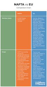 Nafta Vs Usmca Comparison Chart Difference Between Nafta And Eu Difference Between