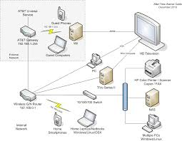 u verse work cable wiring diagram u verse pinterest verses wired home network diagram at Digital Home Network Diagram