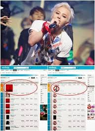 Kkbox Hong Kong Chart G Dragon Sweeps Music Charts In Taiwan And Hong Kong Daily