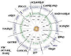 14 Best Sidereal Astrology Images Sidereal Astrology