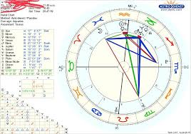 Where Is Chiron In My Chart Any Noble Soul Want To Give Me Some Wisdom About My Chart