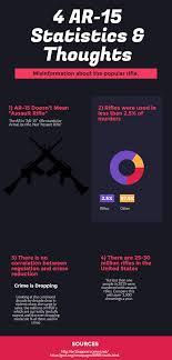 AR-15 Statistics & Thoughts - Viral Media