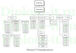 Разработка информационной системы управленческого учета  Получите бесплатно демо версию