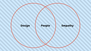 Human Centered Design Examples Human Centered Design Explained With Examples Ux Collective