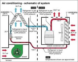 a c schematic the wiring diagram air conditioner maintenance beat the heat before it gets here schematic
