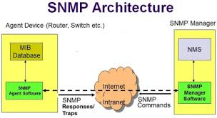 What Is Snmp Snmp Enumeration Ethical Hacking