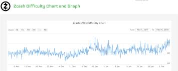 Zcash Difficulty Chart Crypto Mining Difficulty Charts Last Three Months 02 2018