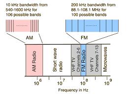 Australian Tv Frequencies Chart Radio Broadcast Signals