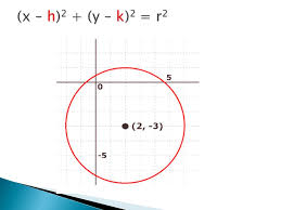 standard equation of a circle w center at the origin 3 4
