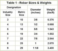 Bar Diameter Chart Reinforcing Steel Weights Smartelectrician Co