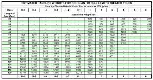 Power Pole Weight Chart 53 Prototypical Wood Bat Weight Chart