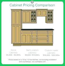 kitchen cabinet cost calculator kitchen cabinet replacement cost cost of kitchen cabinets cost of kitchen cabinets