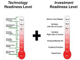 Technology Readiness Level Technology Readiness Level Problem Solution Hypotheses