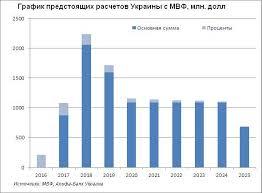 Проклятый транш чему Украину не учит история работы с МВФ Ліга  Вернемся к опыту предыдущих кредитов МВФ Кредит 2008 2009 годов предоставлялся в условиях острого финансово экономического кризиса снижение ВВП на 15% за