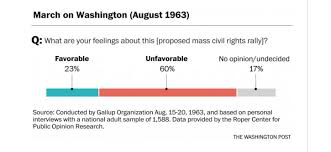Civil Rights Chart Chart Of The Day Civil Rights Protests Have Never Been
